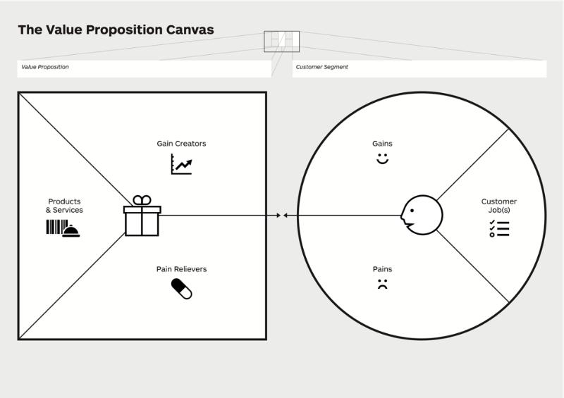 Value proposition canvas - jak posunout byznys