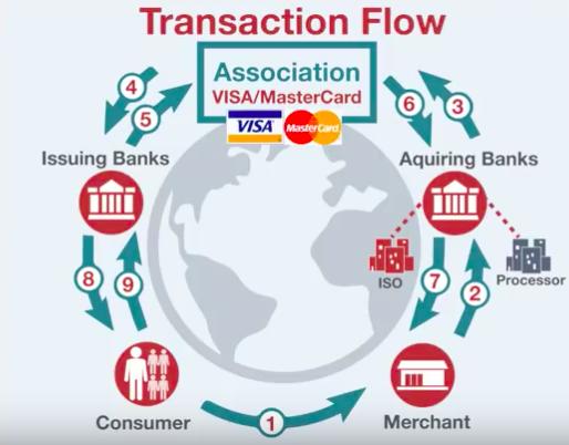 platba kartou - transakční schéma