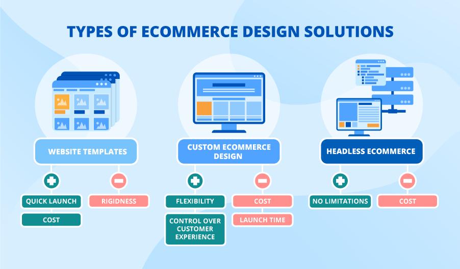 e-shop na míru s technologií headless e-commerce
