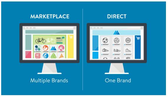 Marketplace nebo vlastní e-shop na vlastní platformě by Inspishop