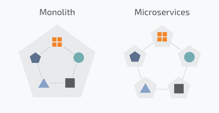 rozdíl mezi monolitickým řešením e-shopu a headless e-commerce