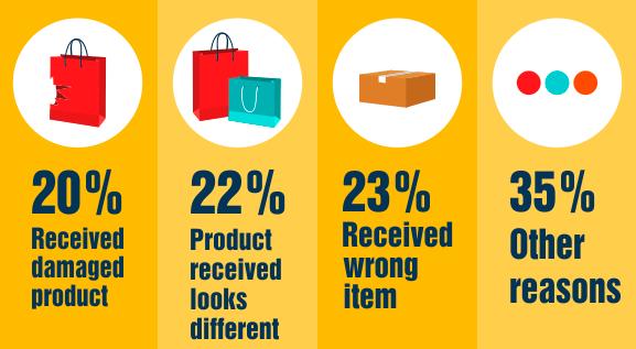 statistiky o vrácení zboží online a důvody, proč lidé vracejí